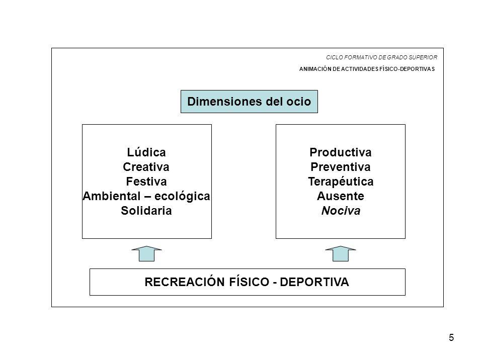 5 CICLO FORMATIVO DE GRADO SUPERIOR ANIMACIÓN DE ACTIVIDADES FÍSICO-DEPORTIVAS Dimensiones del ocio Lúdica Creativa Festiva Ambiental – ecológica Solidaria Productiva Preventiva Terapéutica Ausente Nociva RECREACIÓN FÍSICO - DEPORTIVA
