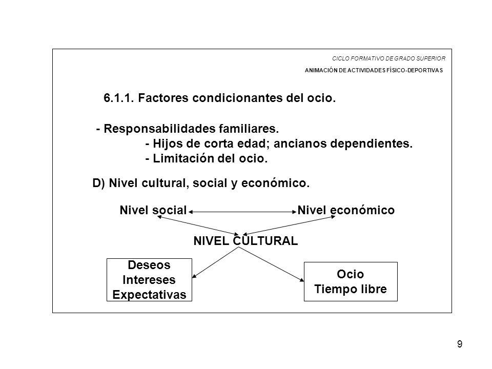 9 CICLO FORMATIVO DE GRADO SUPERIOR ANIMACIÓN DE ACTIVIDADES FÍSICO-DEPORTIVAS 6.1.1. Factores condicionantes del ocio. - Responsabilidades familiares
