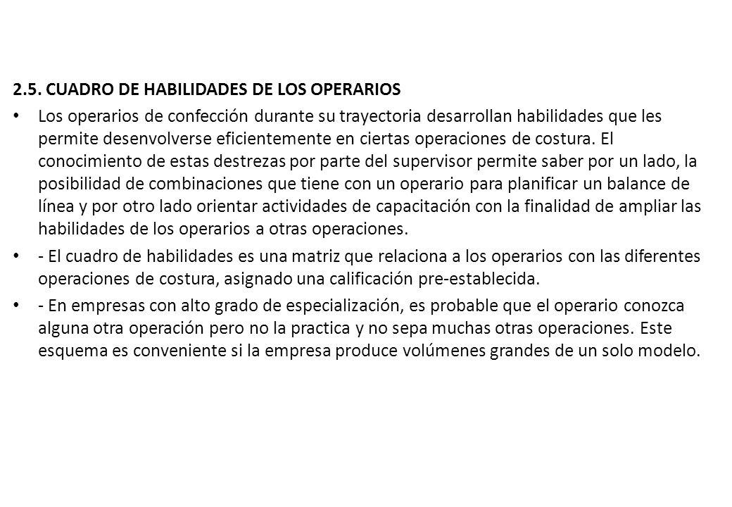 2.5. CUADRO DE HABILIDADES DE LOS OPERARIOS Los operarios de confección durante su trayectoria desarrollan habilidades que les permite desenvolverse e