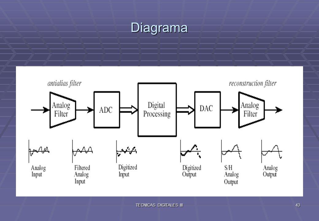 TECNICAS DIGITALES III44 Selección del Filtro Antialias Rango Dinámico es la relación entre la señal esperada mas grande a la mas pequeña señal que puede ser resuelta, y es usualmente expresada en dB.