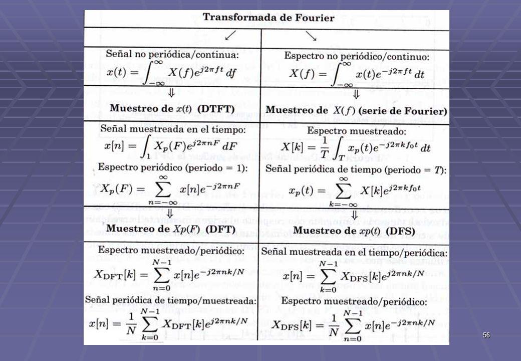 TECNICAS DIGITALES III57 Tipos de Transformadas