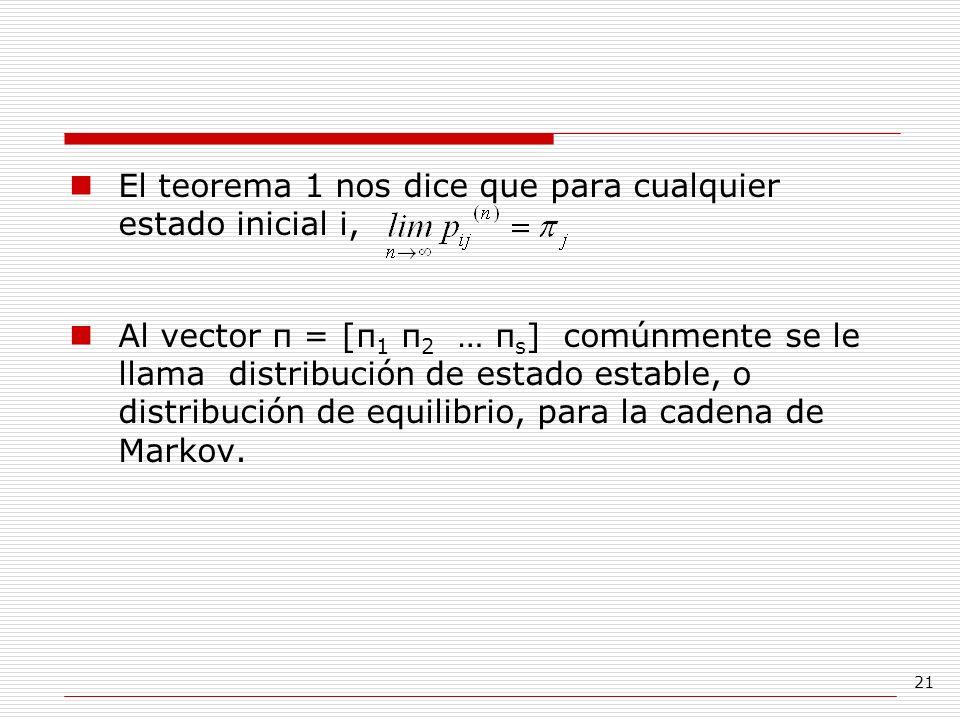 21 El teorema 1 nos dice que para cualquier estado inicial i, Al vector π = [π 1 π 2 … π s ] comúnmente se le llama distribución de estado estable, o