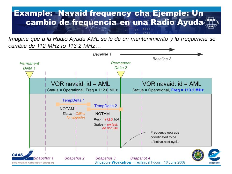 Singapore Workshop – Technical Focus - 16 June 2008 An Example: Navaid frequency cha Ejemple: Un cambio de frequencia en una Radio Ayuda Imagina que a la Radio Ayuda AML se le da un mantenimiento y la frequencia se cambia de 112 MHz to 113.2 MHz…