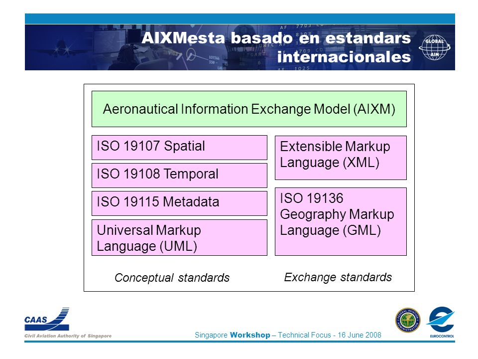 Singapore Workshop – Technical Focus - 16 June 2008 AIXMesta basado en estandars internacionales Aeronautical Information Exchange Model (AIXM) ISO 19107 Spatial ISO 19108 Temporal ISO 19115 Metadata ISO 19136 Geography Markup Language (GML) Universal Markup Language (UML) Extensible Markup Language (XML) Conceptual standards Exchange standards