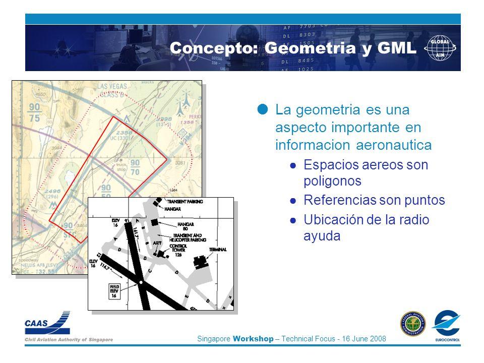 Singapore Workshop – Technical Focus - 16 June 2008 Concepto: Geometria y GML La geometria es una aspecto importante en informacion aeronautica Espacios aereos son poligonos Referencias son puntos Ubicación de la radio ayuda