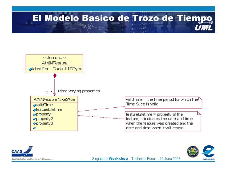 Singapore Workshop – Technical Focus - 16 June 2008 El Modelo Basico de Trozo de Tiempo UML