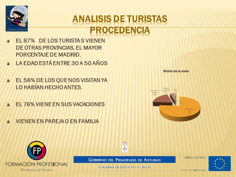 EL 87% DE LOS TURISTA S VIENEN DE OTRAS PROVINCIAS, EL MAYOR PORCENTAJE DE MADRID. LA EDAD ESTÁ ENTRE 30 A 50 AÑOS EL 56% DE LOS QUE NOS VISITAN YA LO