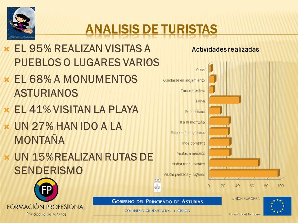 EL 95% REALIZAN VISITAS A PUEBLOS O LUGARES VARIOS EL 68% A MONUMENTOS ASTURIANOS EL 41% VISITAN LA PLAYA UN 27% HAN IDO A LA MONTAÑA UN 15%REALIZAN R