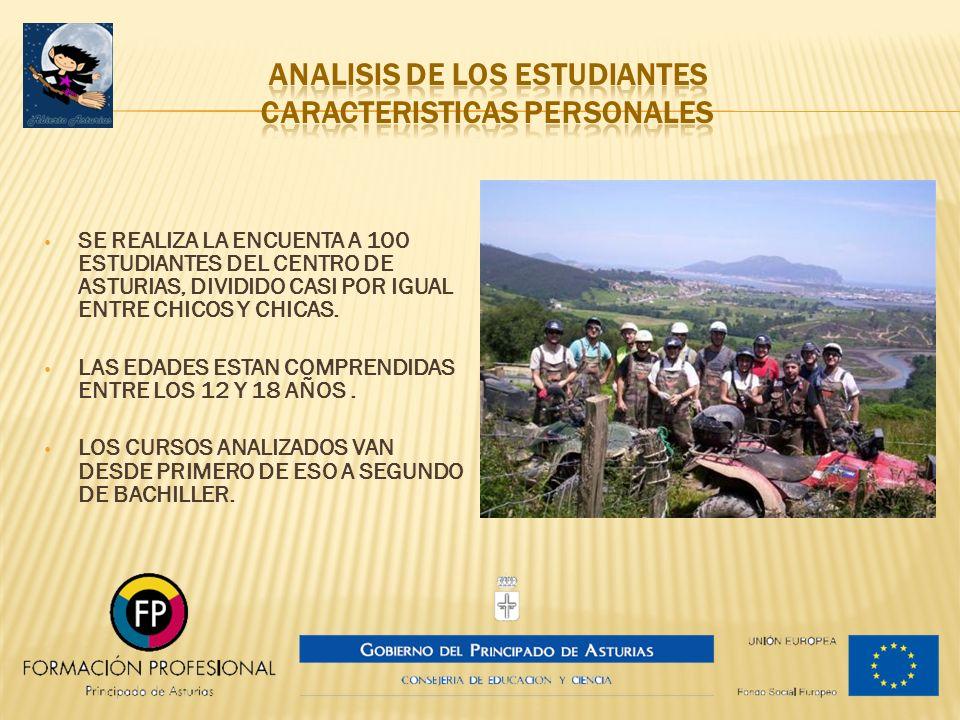 SE REALIZA LA ENCUENTA A 100 ESTUDIANTES DEL CENTRO DE ASTURIAS, DIVIDIDO CASI POR IGUAL ENTRE CHICOS Y CHICAS. LAS EDADES ESTAN COMPRENDIDAS ENTRE LO