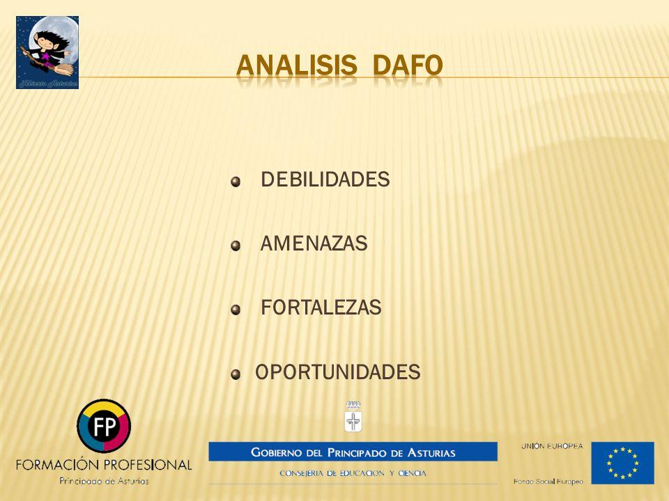 DEBILIDADES AMENAZAS FORTALEZAS OPORTUNIDADES