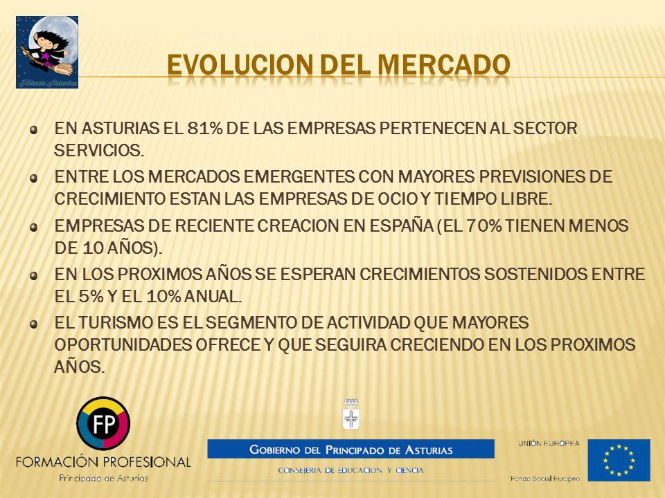 EN ASTURIAS EL 81% DE LAS EMPRESAS PERTENECEN AL SECTOR SERVICIOS. ENTRE LOS MERCADOS EMERGENTES CON MAYORES PREVISIONES DE CRECIMIENTO ESTAN LAS EMPR