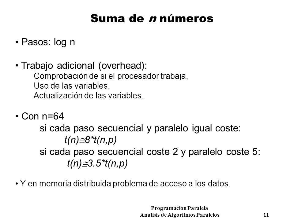 Programación Paralela Análisis de Algoritmos Paralelos 11 Suma de n números Pasos: log n Trabajo adicional (overhead): Comprobación de si el procesado