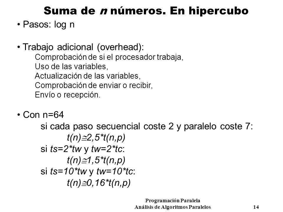 Programación Paralela Análisis de Algoritmos Paralelos 14 Suma de n números. En hipercubo Pasos: log n Trabajo adicional (overhead): Comprobación de s