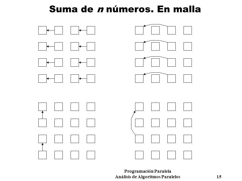 Programación Paralela Análisis de Algoritmos Paralelos 15 Suma de n números. En malla
