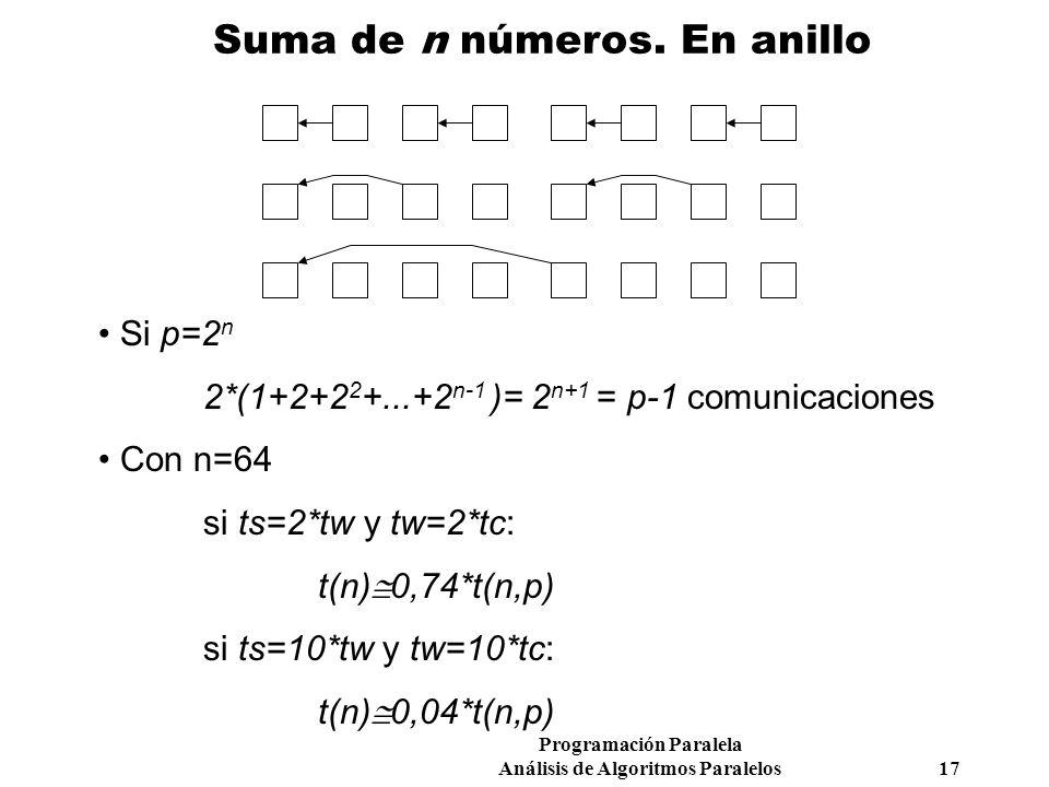 Programación Paralela Análisis de Algoritmos Paralelos 17 Suma de n números. En anillo Si p=2 n 2*(1+2+2 2 +...+2 n-1 )= 2 n+1 = p-1 comunicaciones Co