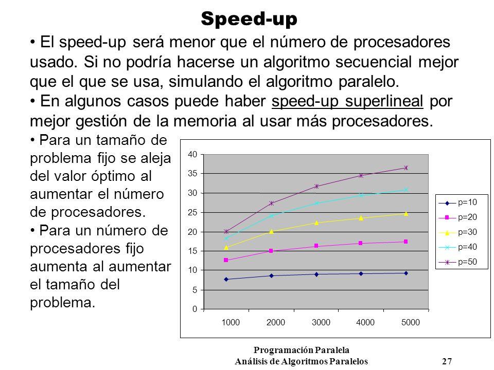 Programación Paralela Análisis de Algoritmos Paralelos 27 Speed-up El speed-up será menor que el número de procesadores usado. Si no podría hacerse un