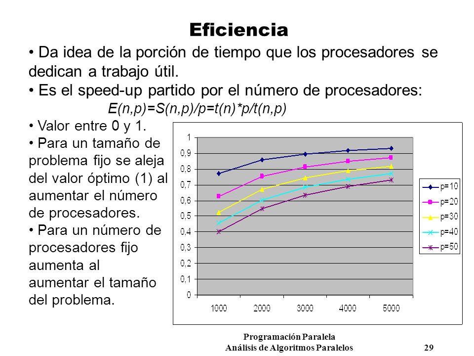 Programación Paralela Análisis de Algoritmos Paralelos 29 Eficiencia Da idea de la porción de tiempo que los procesadores se dedican a trabajo útil. E