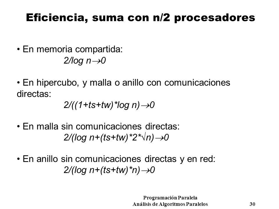 Programación Paralela Análisis de Algoritmos Paralelos 30 Eficiencia, suma con n/2 procesadores En memoria compartida: 2/log n 0 En hipercubo, y malla