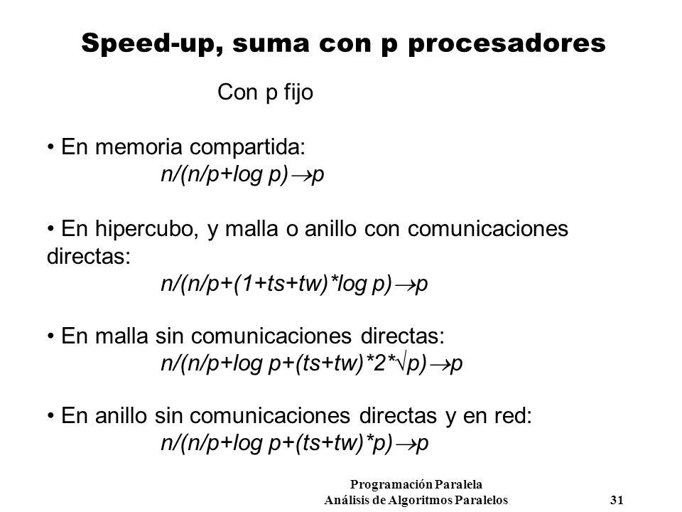 Programación Paralela Análisis de Algoritmos Paralelos 31 Speed-up, suma con p procesadores Con p fijo En memoria compartida: n/(n/p+log p) p En hiper