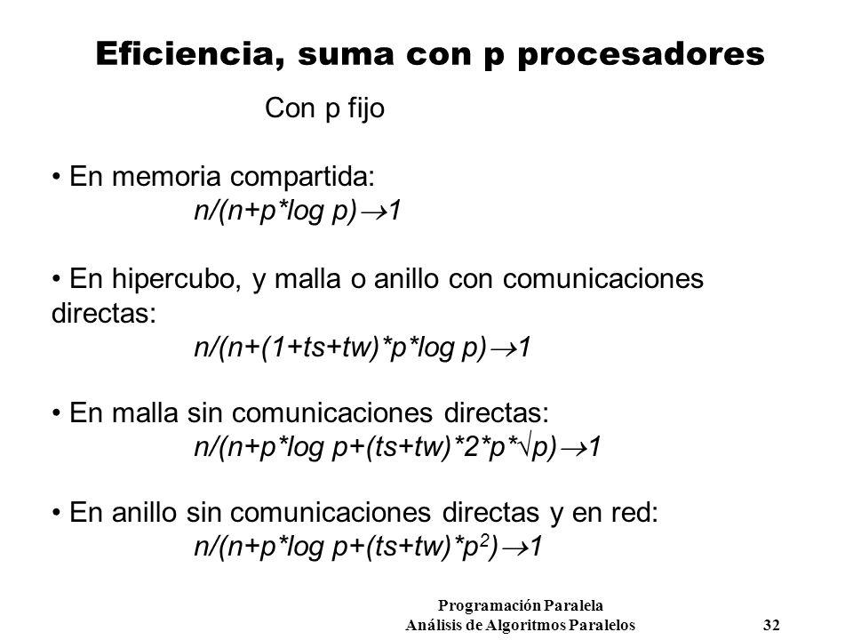 Programación Paralela Análisis de Algoritmos Paralelos 32 Eficiencia, suma con p procesadores Con p fijo En memoria compartida: n/(n+p*log p) 1 En hip