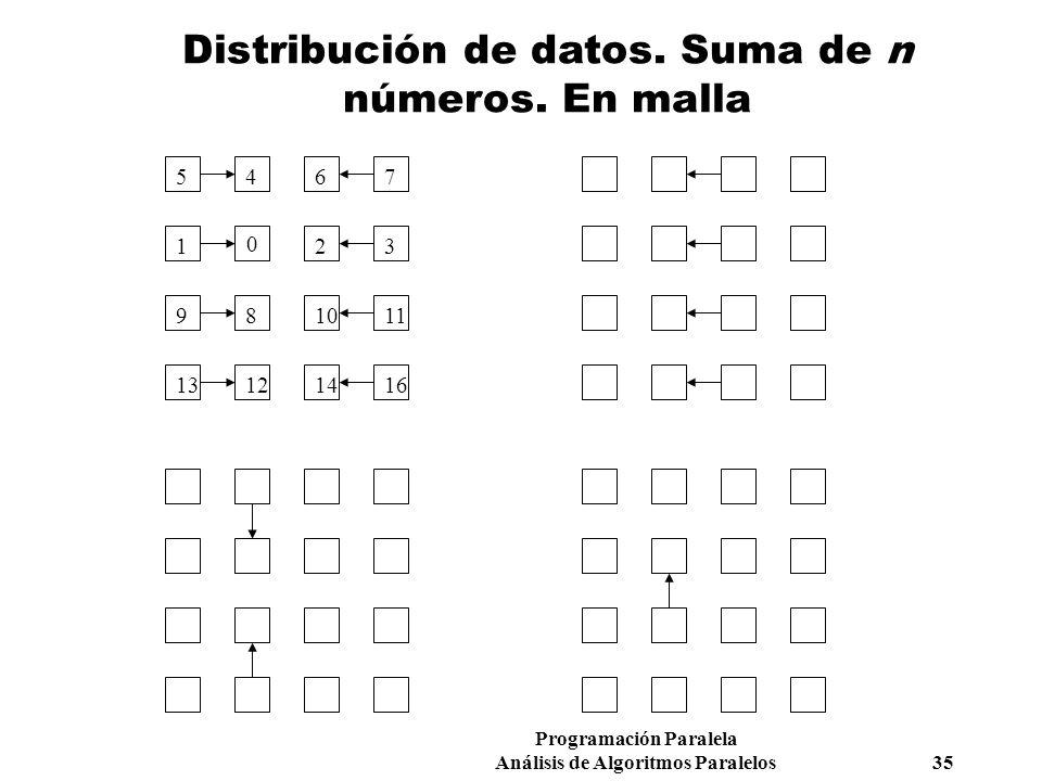 Programación Paralela Análisis de Algoritmos Paralelos 35 Distribución de datos. Suma de n números. En malla 0 123 4567 891011 12131416