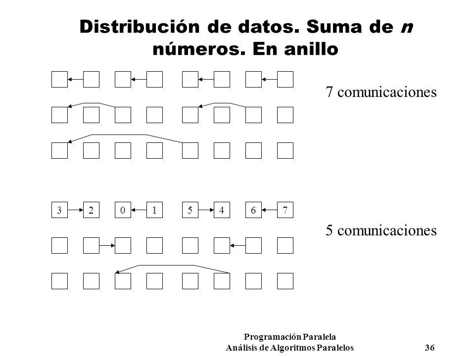 Programación Paralela Análisis de Algoritmos Paralelos 36 Distribución de datos. Suma de n números. En anillo 01234567 7 comunicaciones 5 comunicacion