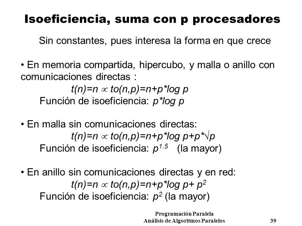 Programación Paralela Análisis de Algoritmos Paralelos 39 Isoeficiencia, suma con p procesadores Sin constantes, pues interesa la forma en que crece E