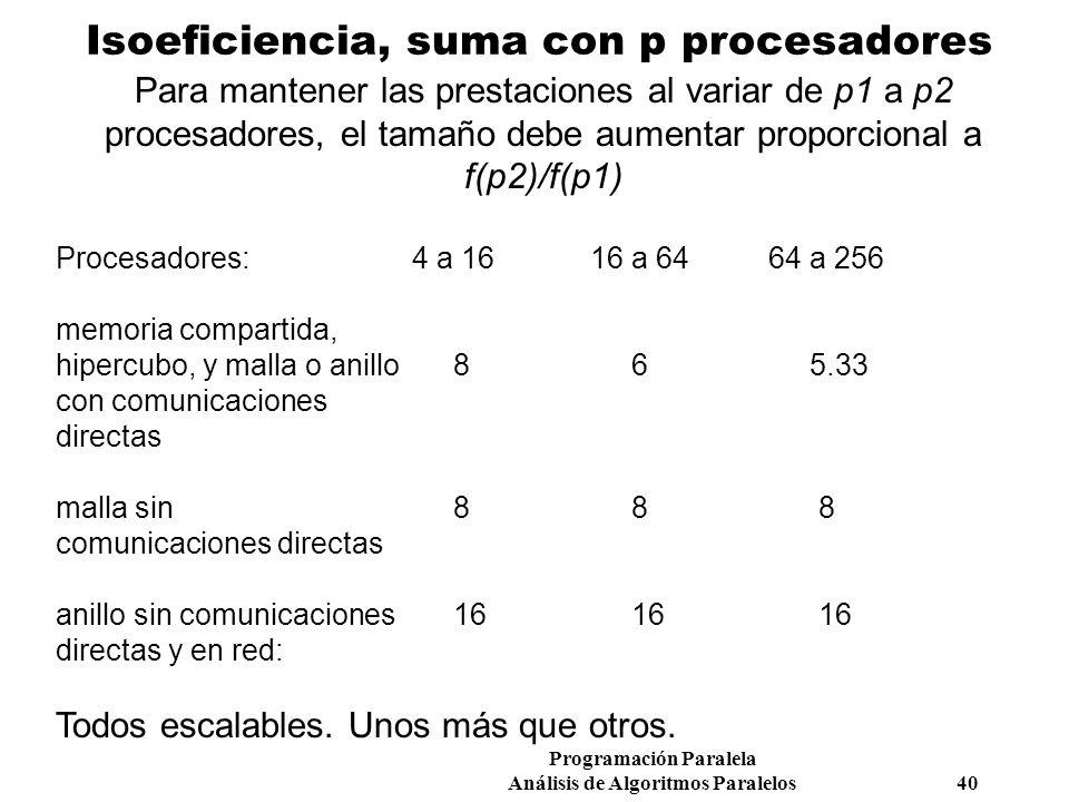 Programación Paralela Análisis de Algoritmos Paralelos 40 Isoeficiencia, suma con p procesadores Para mantener las prestaciones al variar de p1 a p2 p