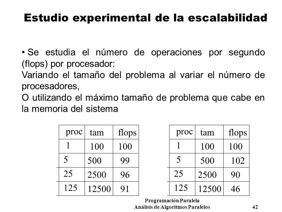 Programación Paralela Análisis de Algoritmos Paralelos 42 Estudio experimental de la escalabilidad Se estudia el número de operaciones por segundo (fl