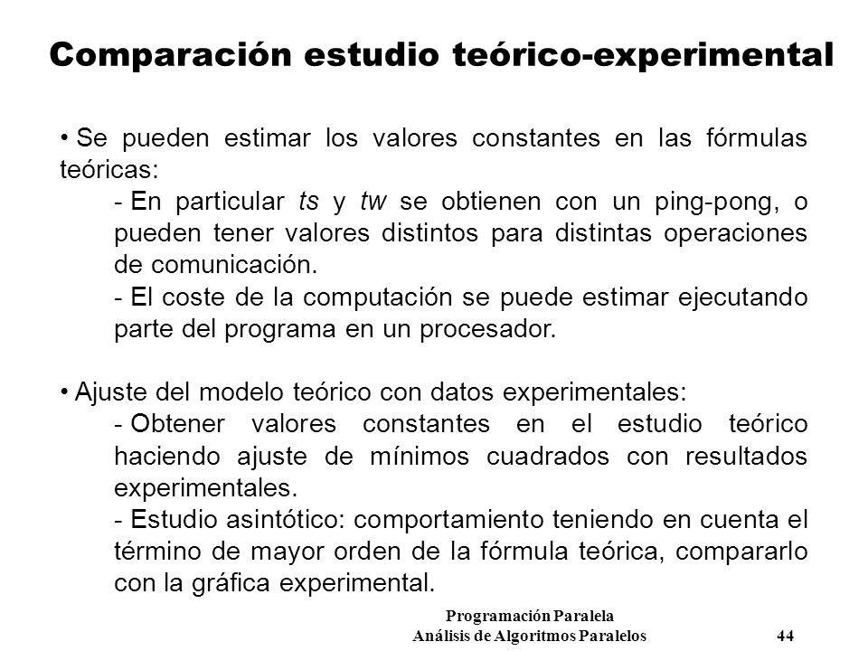 Programación Paralela Análisis de Algoritmos Paralelos 44 Comparación estudio teórico-experimental Se pueden estimar los valores constantes en las fór