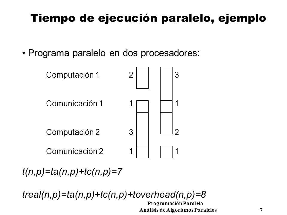 Programación Paralela Análisis de Algoritmos Paralelos 7 Tiempo de ejecución paralelo, ejemplo Programa paralelo en dos procesadores: Computación 1 2