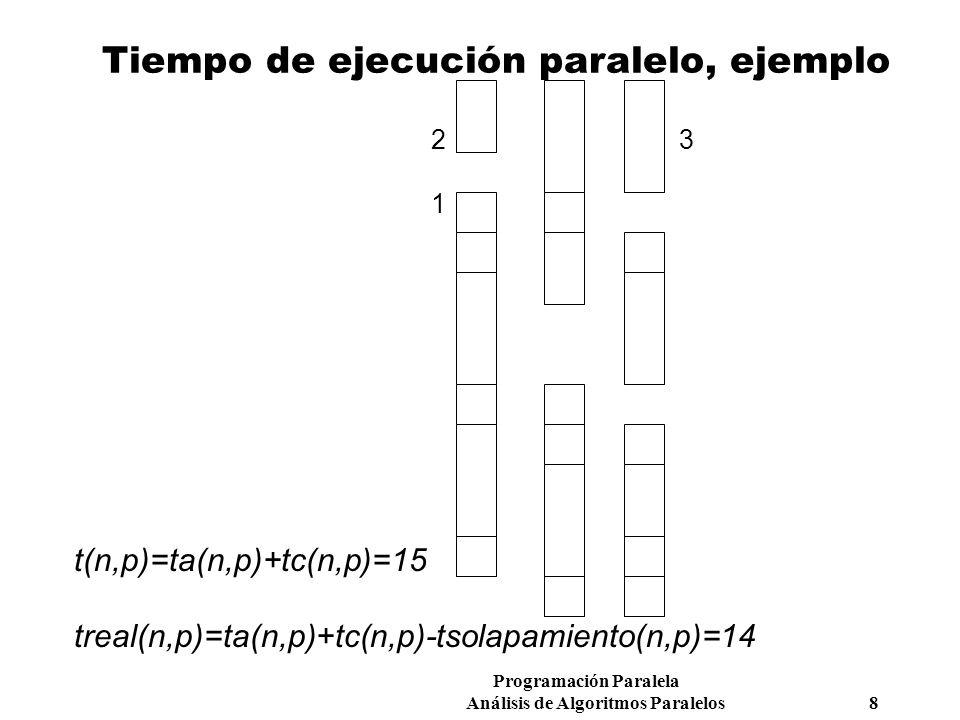 Programación Paralela Análisis de Algoritmos Paralelos 8 Tiempo de ejecución paralelo, ejemplo 2 3 1 t(n,p)=ta(n,p)+tc(n,p)=15 treal(n,p)=ta(n,p)+tc(n