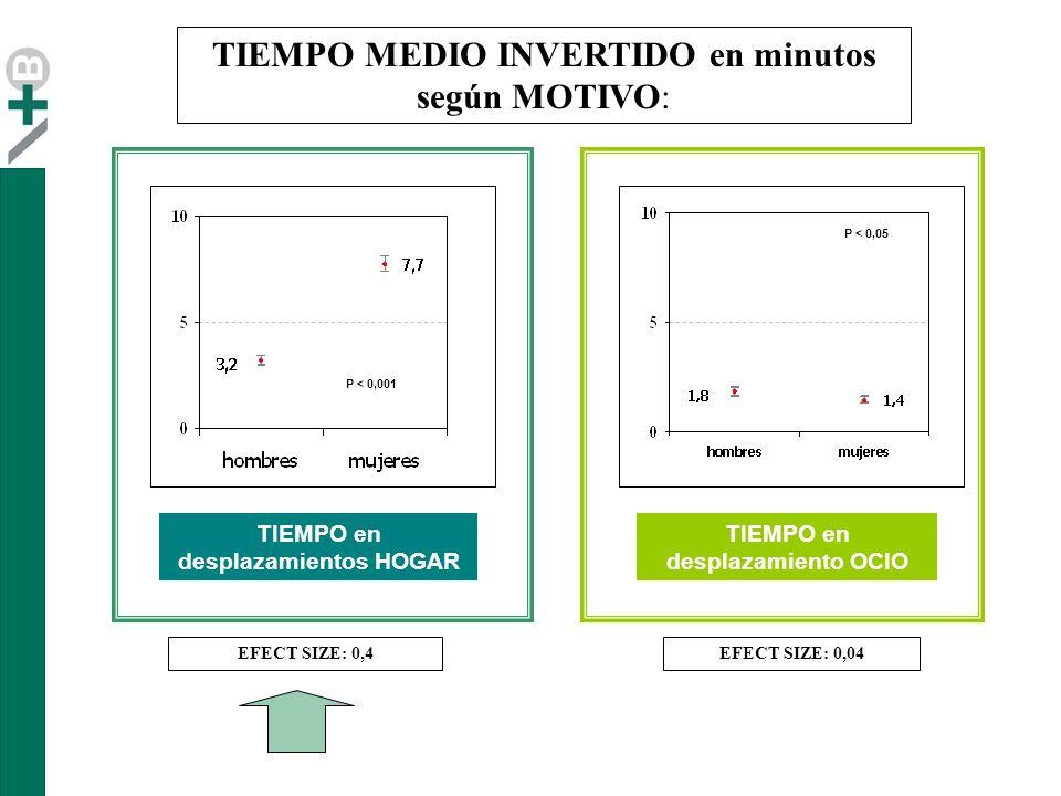 TIEMPO MEDIO INVERTIDO en minutos según MOTIVO: TIEMPO en desplazamientos HOGAR TIEMPO en desplazamiento OCIO P < 0,001 EFECT SIZE: 0,04EFECT SIZE: 0,4 P < 0,05