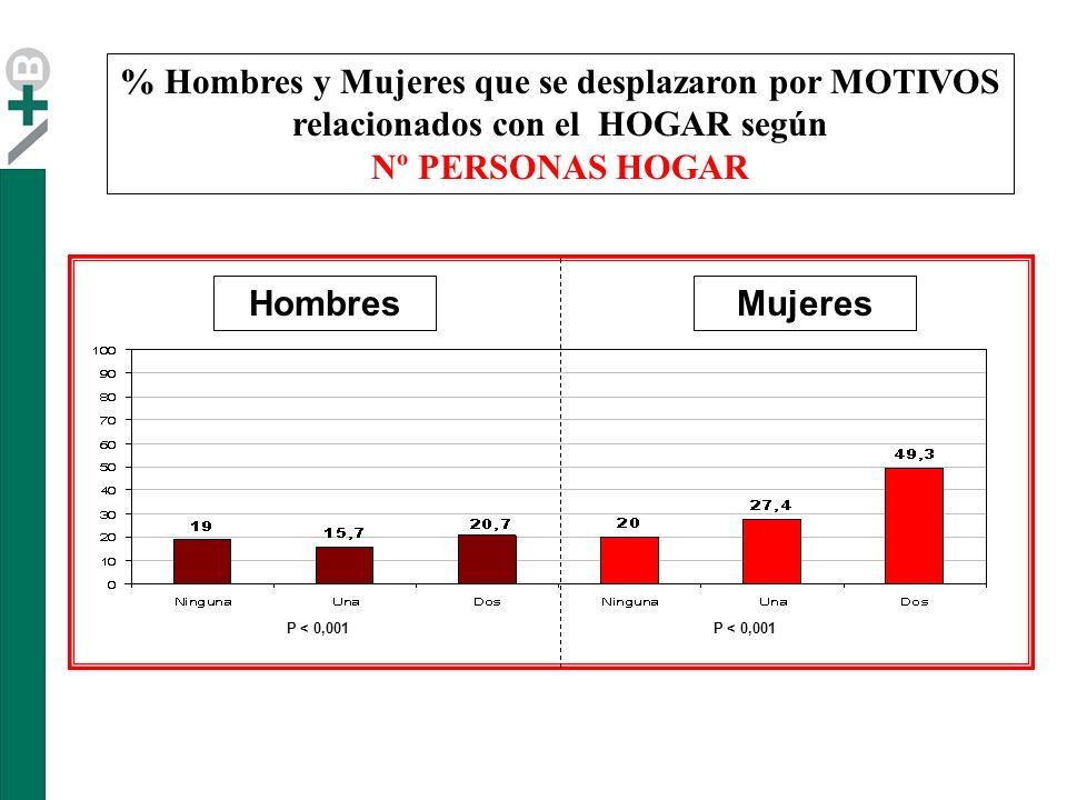 % Hombres y Mujeres que se desplazaron por MOTIVOS relacionados con el HOGAR según Nº PERSONAS HOGAR MujeresHombres P < 0,001