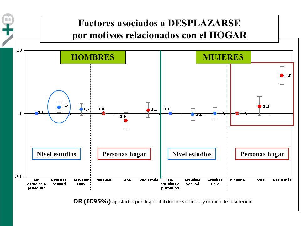 Nivel estudios MUJERESHOMBRES OR (IC95%) ajustadas por disponibilidad de vehículo y ámbito de residencia Nivel estudiosPersonas hogar Factores asociados a DESPLAZARSE por motivos relacionados con el HOGAR