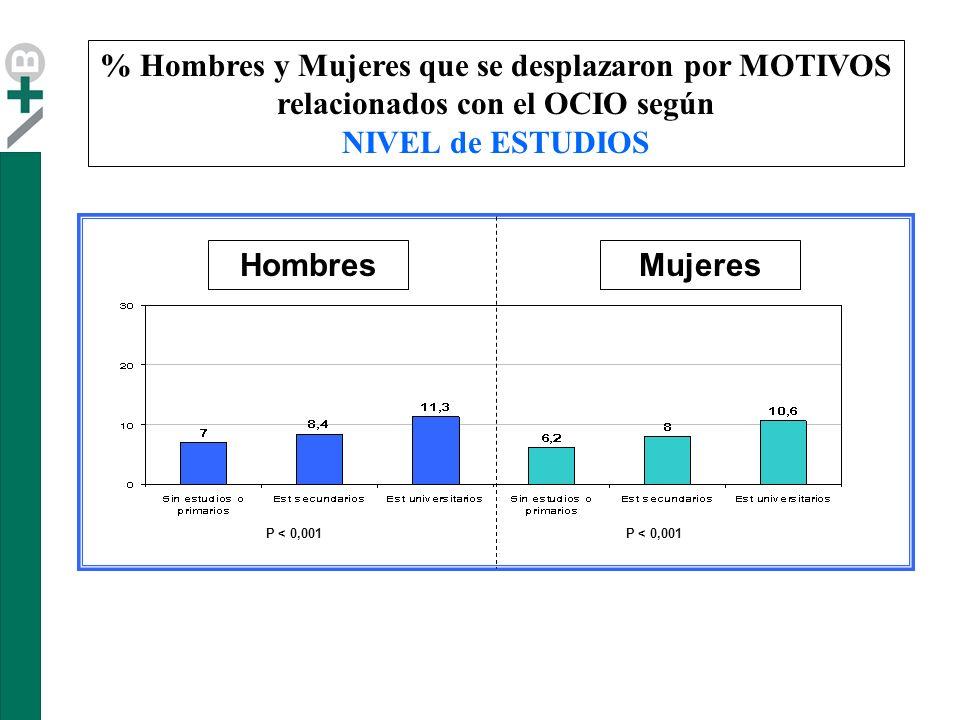 % Hombres y Mujeres que se desplazaron por MOTIVOS relacionados con el OCIO según NIVEL de ESTUDIOS HombresMujeres P < 0,001