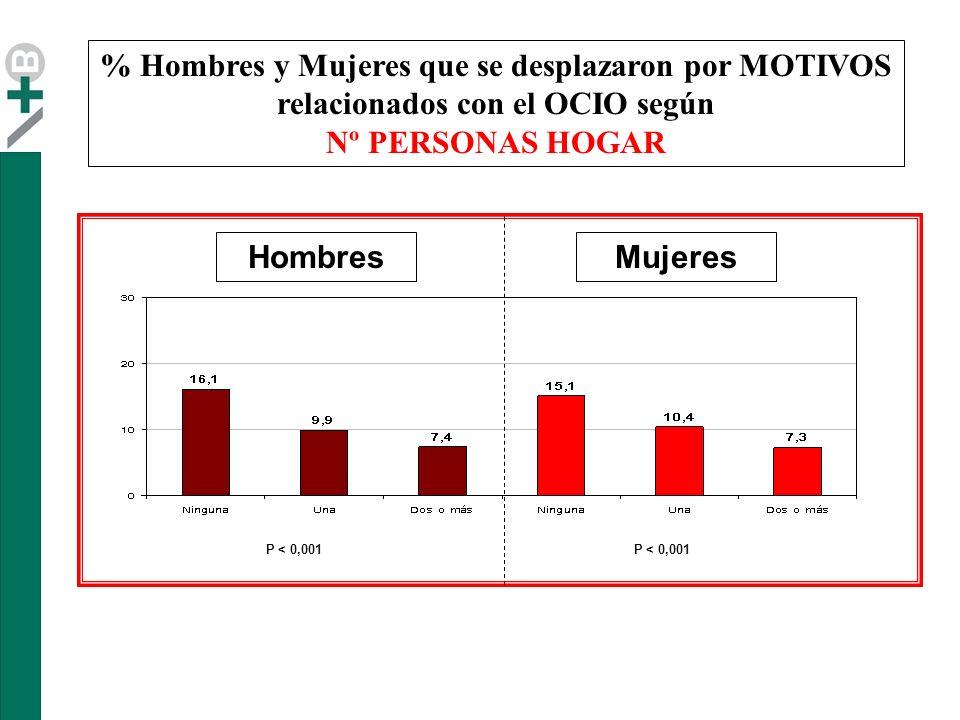 % Hombres y Mujeres que se desplazaron por MOTIVOS relacionados con el OCIO según Nº PERSONAS HOGAR HombresMujeres P < 0,001