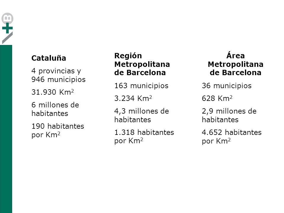 Cataluña 4 provincias y 946 municipios 31.930 Km 2 6 millones de habitantes 190 habitantes por Km 2 Región Metropolitana de Barcelona 163 municipios 3.234 Km 2 4,3 millones de habitantes 1.318 habitantes por Km 2 Área Metropolitana de Barcelona 36 municipios 628 Km 2 2,9 millones de habitantes 4.652 habitantes por Km 2