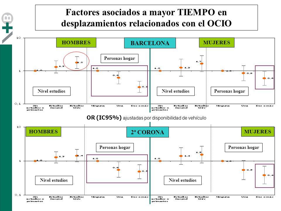 Nivel estudios Personas hogar BARCELONA 2ª CORONA Factores asociados a mayor TIEMPO en desplazamientos relacionados con el OCIO Personas hogar HOMBRESMUJERES HOMBRES OR (IC95%) ajustadas por disponibilidad de vehículo