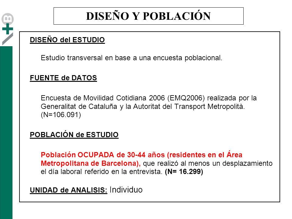Nivel estudios Personas hogar BARCELONA 2ª CORONA Factores asociados a mayor TIEMPO en desplazamientos relacionados con el HOGAR MUJERESHOMBRES MUJERES OR (IC95%) ajustadas por disponibilidad de vehículo