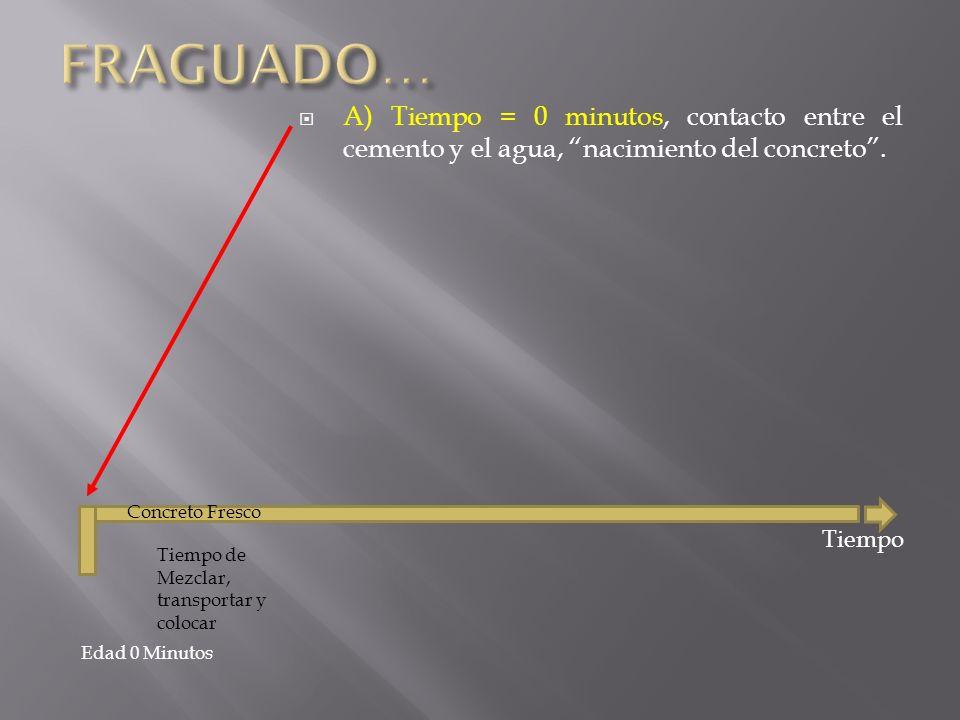 A) Tiempo = 0 minutos, contacto entre el cemento y el agua, nacimiento del concreto. Edad 0 Minutos Tiempo Tiempo de Mezclar, transportar y colocar Co