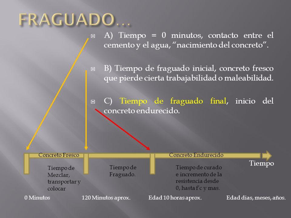 A) Tiempo = 0 minutos, contacto entre el cemento y el agua, nacimiento del concreto. B) Tiempo de fraguado inicial, concreto fresco que pierde cierta