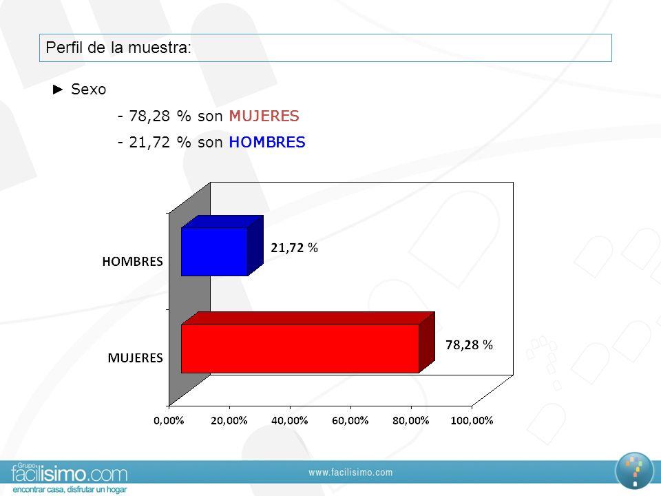 Perfil de la muestra: Sexo - 78,28 % son MUJERES - 21,72 % son HOMBRES