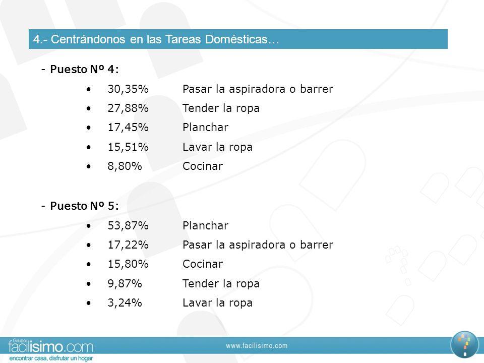 4.- Centrándonos en las Tareas Domésticas… - Puesto Nº 4: 30,35%Pasar la aspiradora o barrer 27,88%Tender la ropa 17,45%Planchar 15,51%Lavar la ropa 8,80%Cocinar - Puesto Nº 5: 53,87%Planchar 17,22%Pasar la aspiradora o barrer 15,80%Cocinar 9,87%Tender la ropa 3,24%Lavar la ropa