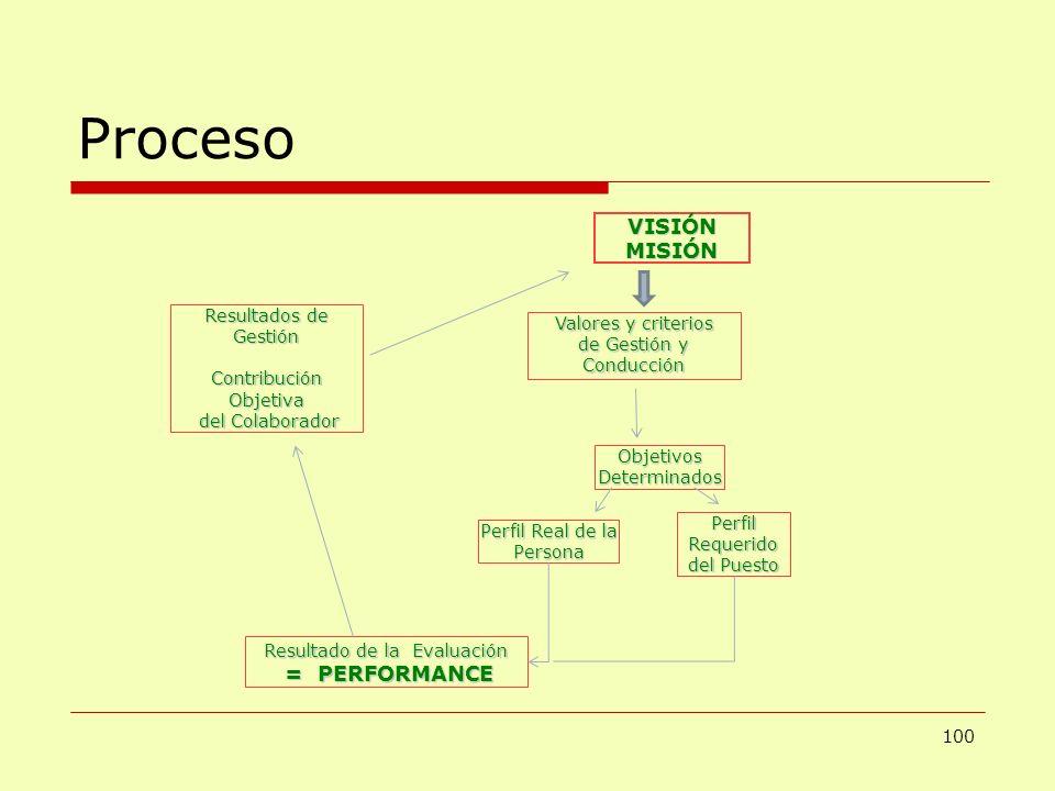 Proceso 100 VISIÓNMISIÓN ObjetivosDeterminados Valores y criterios de Gestión y Conducción Perfil Real de la Persona PerfilRequerido del Puesto Result