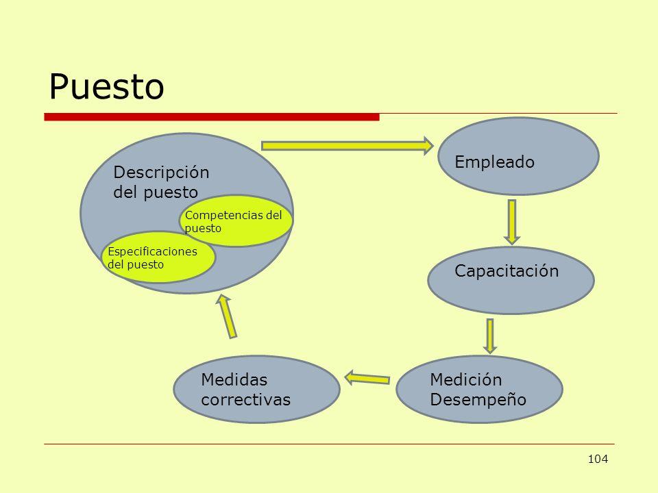 Puesto 104 Capacitación Descripción del puesto Empleado Especificaciones del puesto Medición Desempeño Medidas correctivas Competencias del puesto