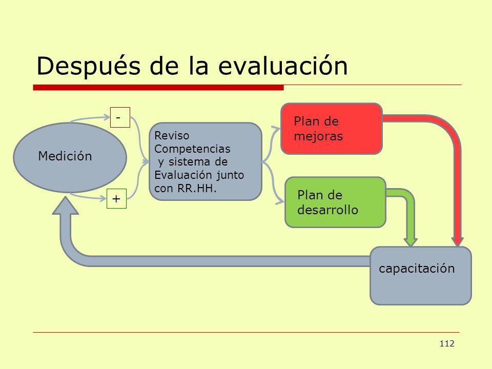 Después de la evaluación 112 Medición - + Plan de mejoras Plan de desarrollo capacitación Reviso Competencias y sistema de Evaluación junto con RR.HH.