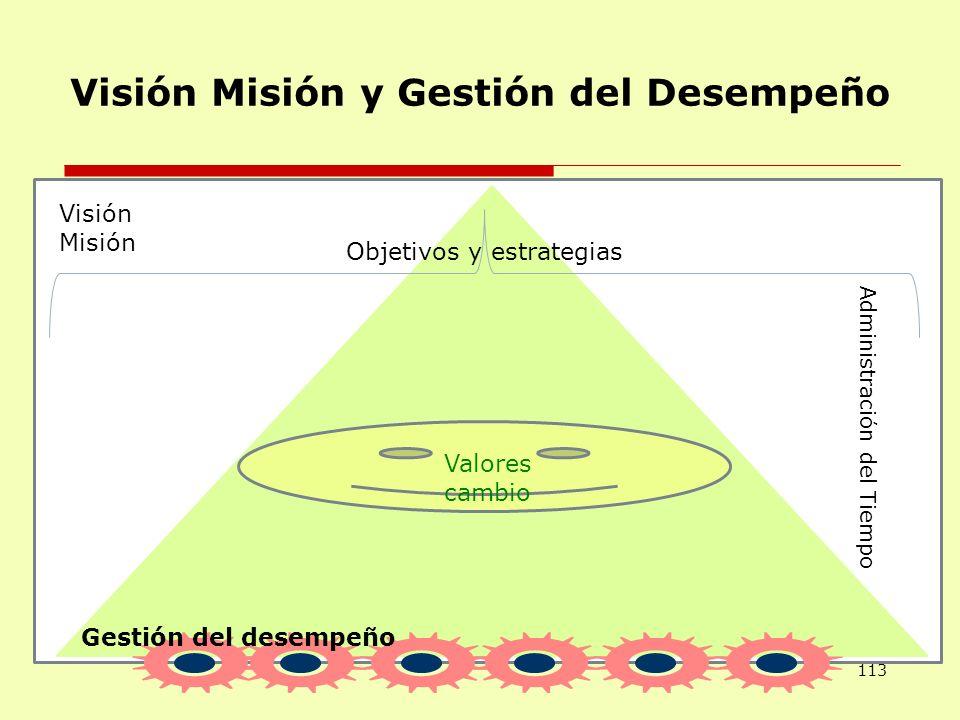 Visión Misión y Gestión del Desempeño 113 Visión Misión Objetivos y estrategias Valores cambio Gestión del desempeño Administración del Tiempo