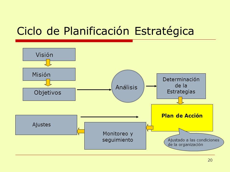 Ciclo de Planificación Estratégica Visión Misión Objetivos Determinación de la Estrategias Plan de Acción Monitoreo y seguimiento Ajustes Ajustado a l