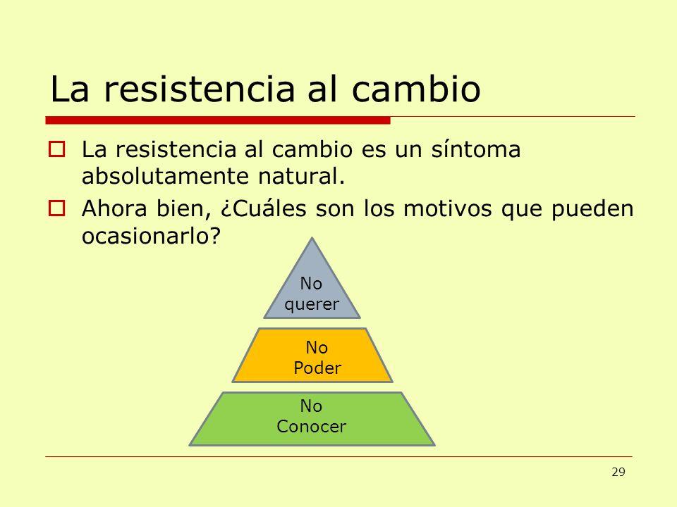 La resistencia al cambio La resistencia al cambio es un síntoma absolutamente natural. Ahora bien, ¿Cuáles son los motivos que pueden ocasionarlo? No